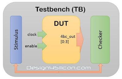 Testbench_DUT