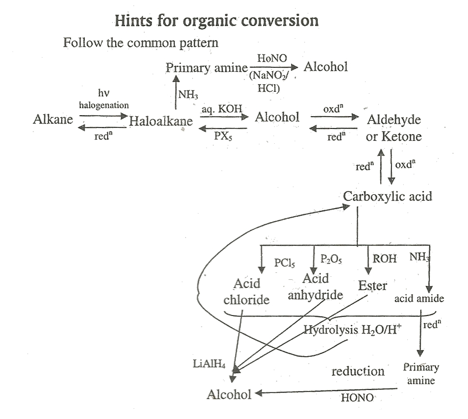 Organic Chemistry Interconversion Tricks Readforlearning