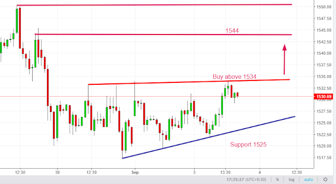 Gold analysis on 03 Sep 2019