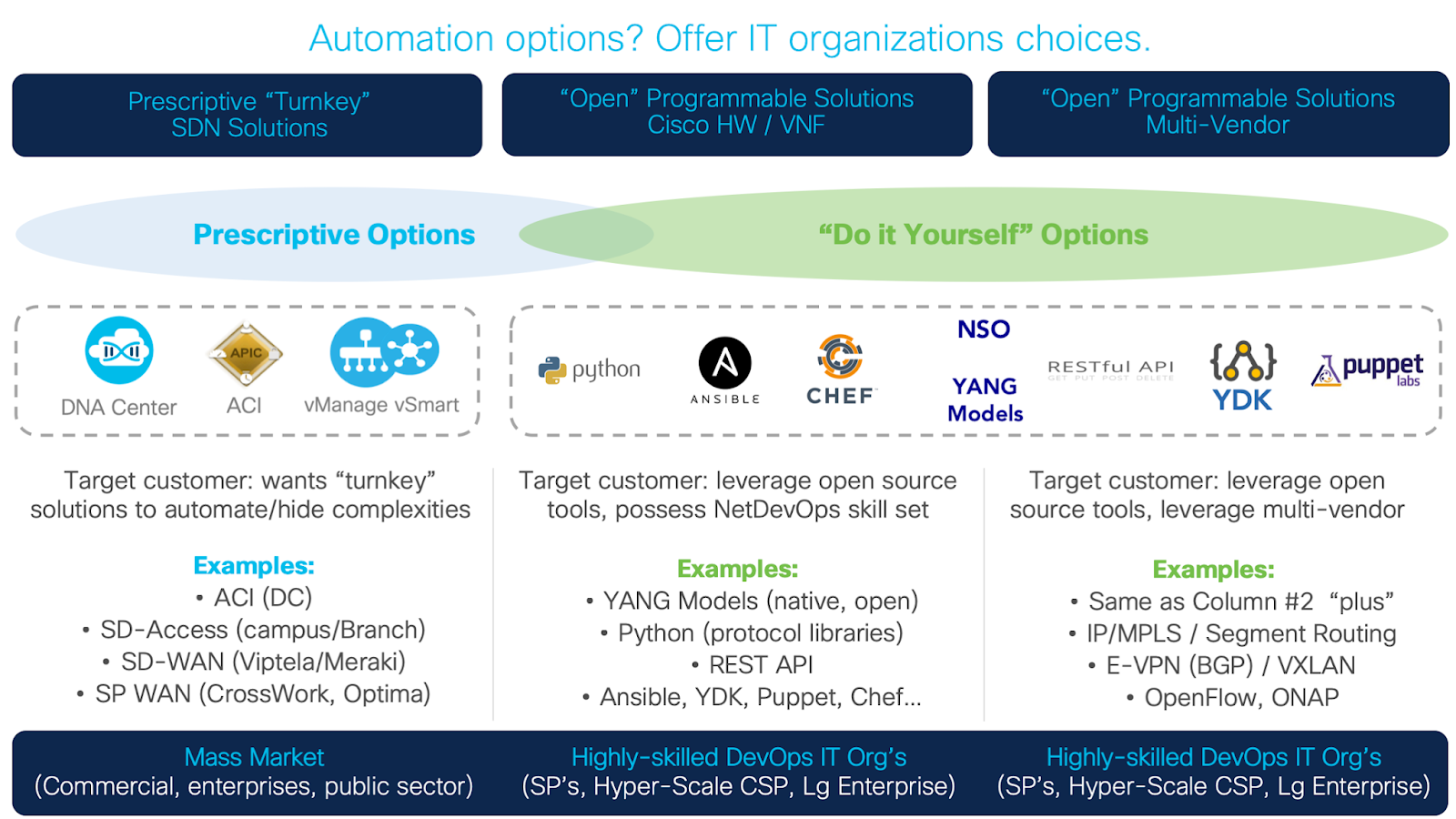 Network Automation Offering Choices Now Key Cisco Prep