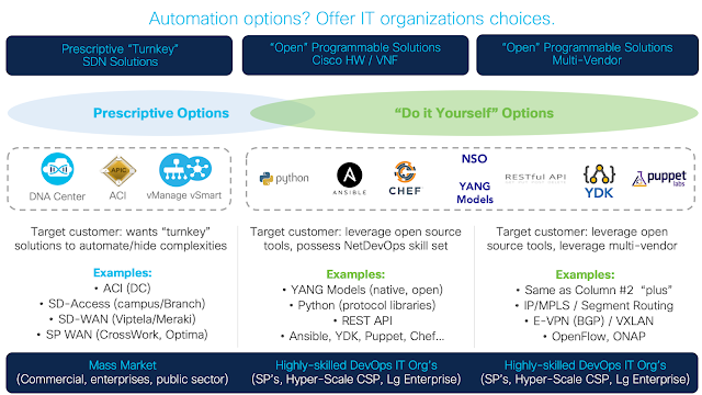 Cisco Tutorials and Materials, Cisco Learning, Cisco Online Exam, Cisco SD-WAN