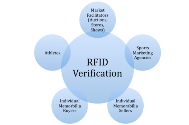 A Friendly Marketing Method Using RFID