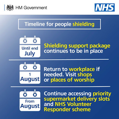 Timeline for people shielding in England UK Government