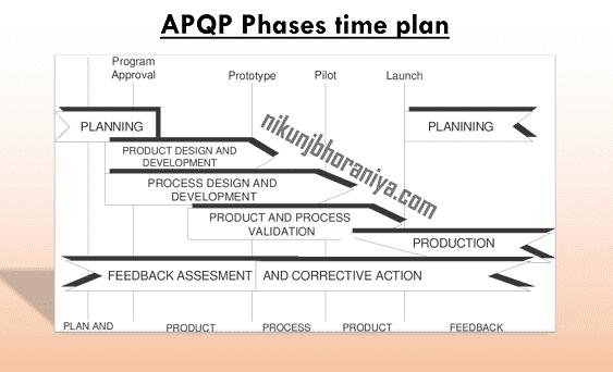 APQP_Time Plan
