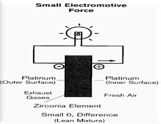 Cara Kerja Oksigen Sensor Pada Mobil