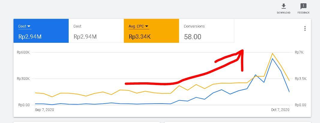performa iklan Google Ads