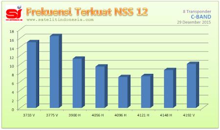 sinyal terkuat satelit NSS 12