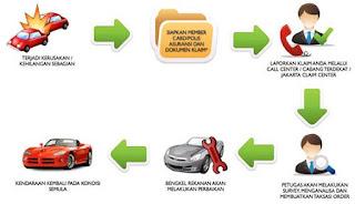 Proses Klaim Asuransi Mobil