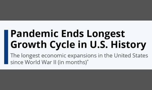 U.S. Economic Growth Cycle Disrupted by COVID-19