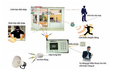 Những lợi ích thiết thực của hệ thống báo trộm các bạn nên biết