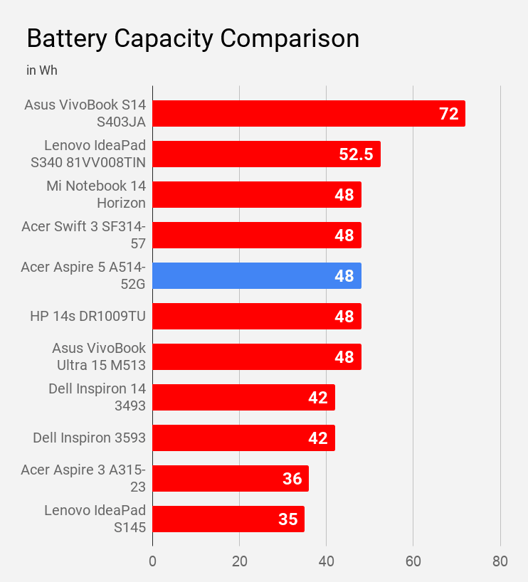 Acer Aspire A514-52G battery capacity compared with other laptops under Rs 60K price.