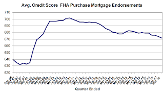 FHA Average Credit Score