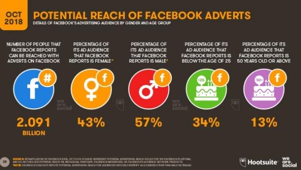 alcance-potencial-anuncios-facebook-octubre-2018