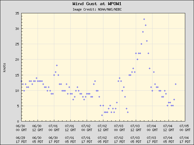 33 Knots To Mph >> Cliff Mass Weather And Climate Blog Darkest Before The Dawn