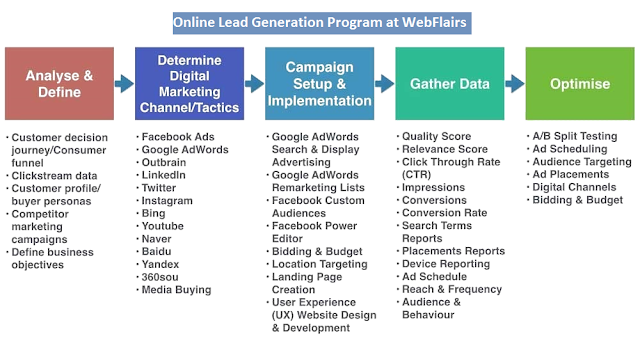 Online Lead Generation Services Bhiwadi Webflairs