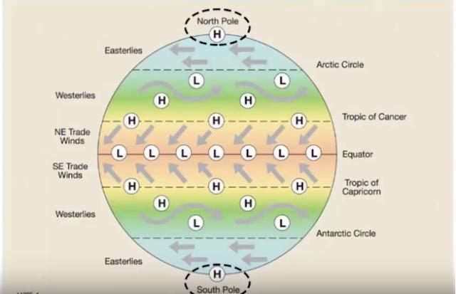 Pressure belts of earth