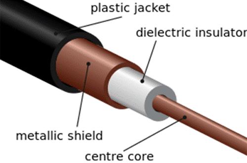 pengertian Kabel Coaxial