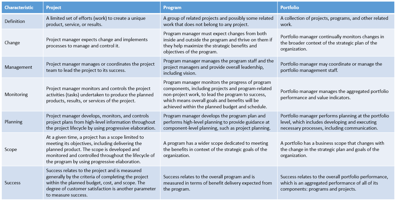 Exam Tip: The distinction & relationship between Projects, Programs and  Portfolios is provided more from helping you understand the bigger picture  rather ...