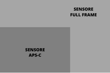 Dimensione dei Sensori APS-C e Full Frame