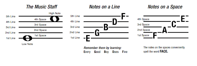 belajar not balok, belajar gitar, tips gitar, not balok, not balok pada gitar, menghafal not balok