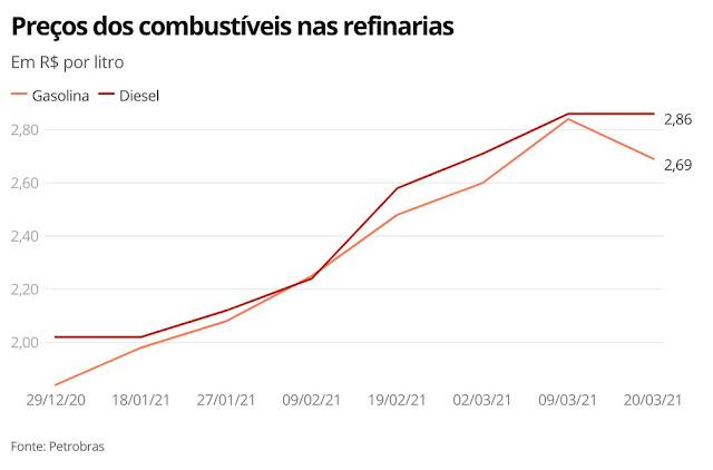 Petrobras reduz preço da gasolina pela primeira vez no ano