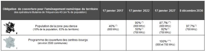 Les Obligations de couverture en 4G des opérateurs mobiles