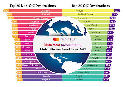 Source: GMTI 2017. Top OIC and non-OIC destinations for Muslim travellers.