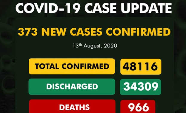 Nigeria records 10 new COVID-19 deaths as cases slump again