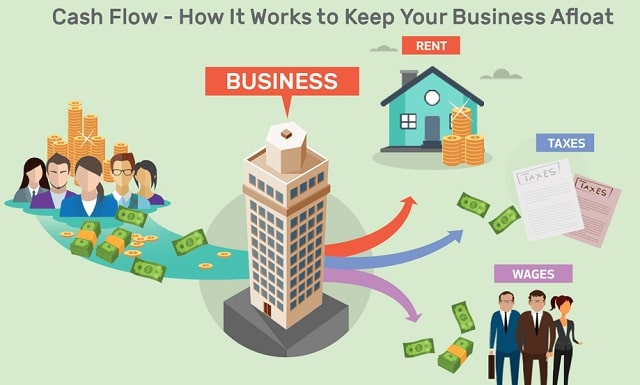 how to manage cash flow running small business