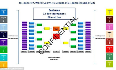 FIFA To Increase World Cup To 48-Team Tournament
