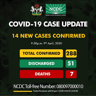UPDATE: NIGERIA POSITIVE CASES OF COVID-19 HITS 288 AS 14 NEW CASES CONFIRMED IN LAGOS, DELTA
