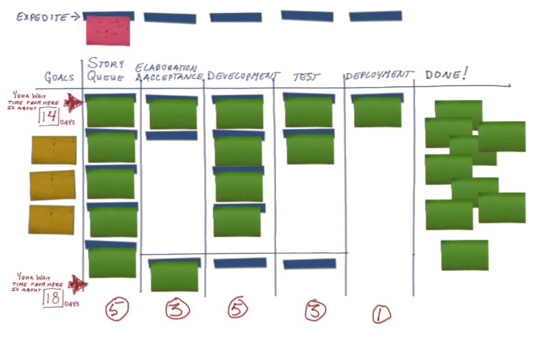 The relationship between House care and the Kanban system
