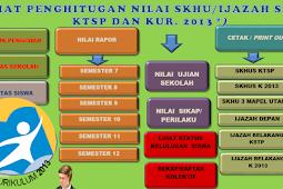 Aplikasi SKHU SD Tahun 2017 Kurikulum 2013 serta KTSP Dengan Nilai Ijazah Sementara