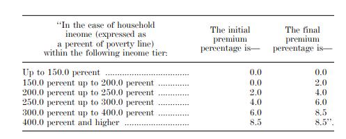 Enhanced ACA subsidy framework