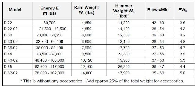 Delmag Diesel Hammer Specifications
