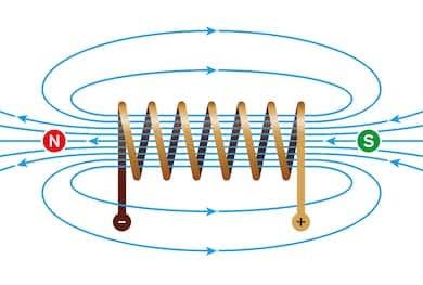 Autoqurious solenoid magnet in fuel injectors