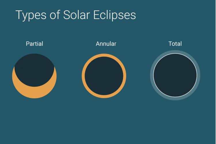 Types of Solar Eclipses, UPSC Indiathinkers
