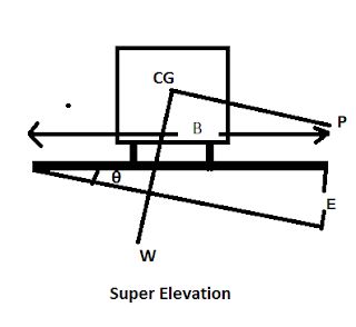 What Is Super Elevation?