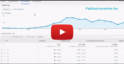 http://www.fabianlevente.hu/2015/07/mikor-kuldjem-a-hirleveleimet-email-marketing.html#video