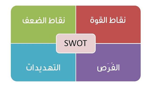 تعرف على طريقة SWOT لتحليل الأداء