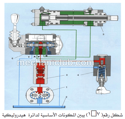 كتاب أنظمة الهيدروليك في المعدات الثقيلة PDF