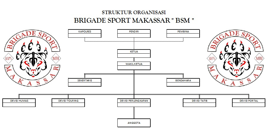 pin contoh struktur organisasi club images to pinterest Contoh Struktur Organisasi Sekolah Dasar top images for contoh struktur organisasi club on picsunday com 10 04 2019 to 10 52
