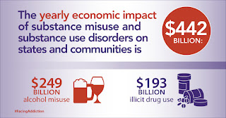 Economic impact of substance use disorders in the U.s.