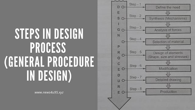 Steps in Design Process