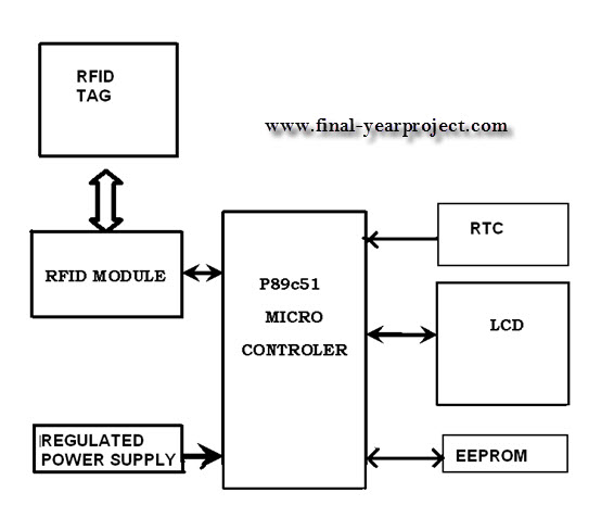 block diagram of jpeg encoder rfid inventory control system ece project - free final ...