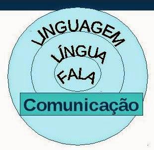 Linguagem, língua e fala - A tríade que constitui a comunicação