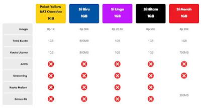 Kelebihan Paket Indosat Yellow