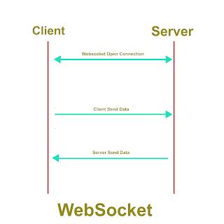 Ilustrasi Websocket