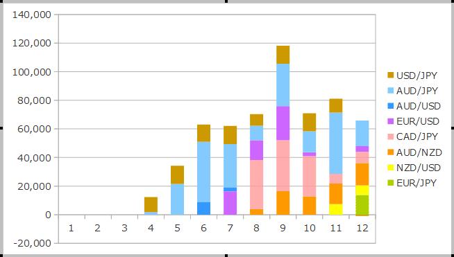 2018年12月までのFXの運用成績