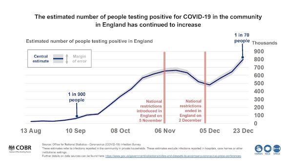 301220 UK Briefing slide people testing positive with COVID